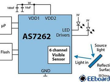 全球首款多通道光谱片上传感器解决方案亮相