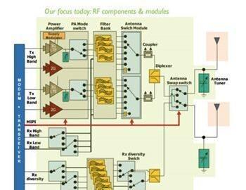 从通信到智能汽车等,细解射频技术如何助推热门行业发展 ——e星球技术报道系列3