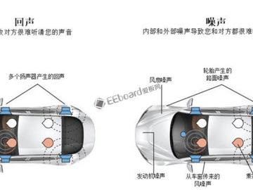 恩智浦推出新型回声消除及降噪解决方案(ECNR)