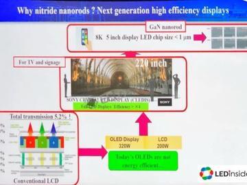 诺贝尔奖得主开发Nanoroads LED,类似外太空来的黑科技何时能实现?