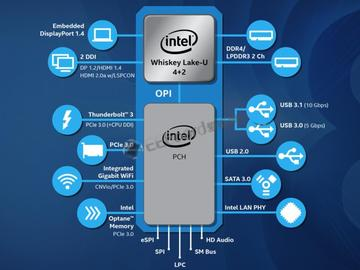 英特尔发布六款发布第八代酷睿处理器产品