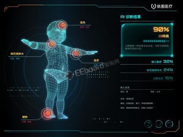 AI医疗的未来形态是什么?依图的视觉识别、NLP、语音三项技术会有怎样的联动?