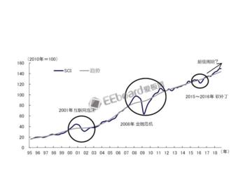 半导体行业发展失速,2019年能复苏吗?