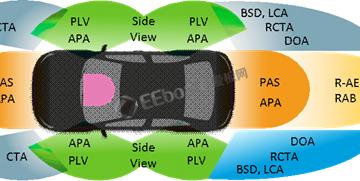联发科超短距毫米波雷达芯片Autus R10已量产,今年上半年上市