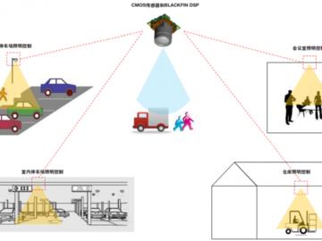 自动驾驶和ADAS必不可少——视觉的占用检测解决方案