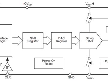精密DAC方案助力自动驾驶中短距离雷达解决方案