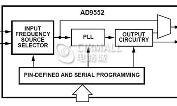 频率、逻辑电平可编程的时钟分配可靠设计方案