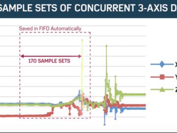 三种常用工作模式解析(ADXL372 MEMS加速度计)