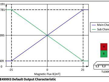 英飞凌最新霍尔传感器可用于汽车应用的ASIL D分类