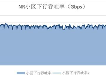 杭州5G商用开启,中国移动/华为强强联手