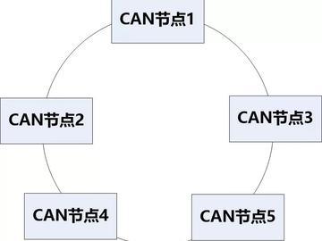 硬件工程师必须知道的CAN总线设计注意点