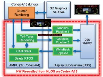 如何保证基于Jacinto 6平台的数字仪表的安全性