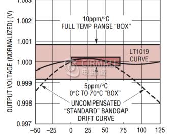 电路设计必备技能——了解电压基准的温度系数
