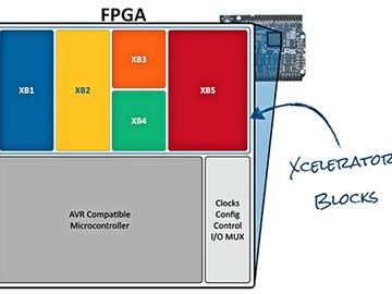通过FPGA代替MCU可解决实时嵌入式设计硬件运行速度过慢