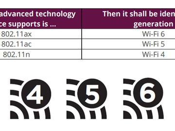一文简单易懂了解WiFi 6的前世今生