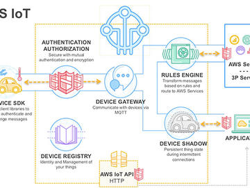 基于树莓派设计的低功耗物联网群联网设备解决电路方案