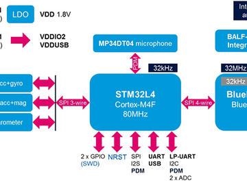 基于STM32的低功耗藍牙物聯網電路設計方案