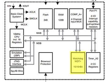 一个技巧物联网电路设计的稳定性