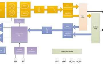 长距离无线通信电路设计方案,用LoRaWAN就对了