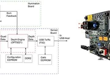 硬核:自动驾驶的机器视觉系统构建,从原理到电路设计
