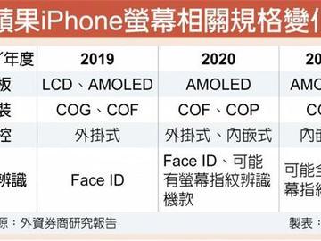 iPhone去刘海策略势在必行