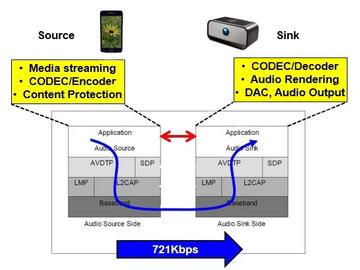 基于PIC32MX3的低功耗低成本蓝牙音箱电路设计
