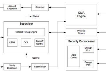 智能家居最简单的实现方式:基于无线MCU的电路设计方案