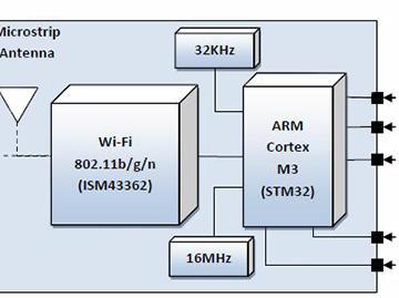针对医疗设备中的无线连接方案,该选哪种WiFi模块?