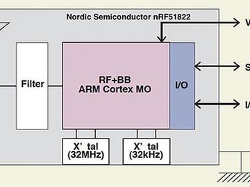 如何利用現有的藍牙模塊進行快速的物聯網電路方案設計