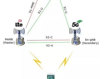 4G与5G切换延迟之高不适合来回切换使用?