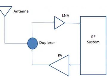 射频电路中的LNA以及PA电路设计要点