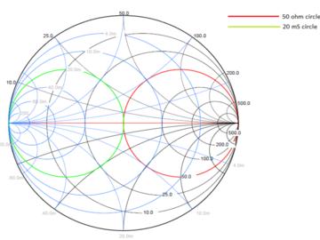 射頻電路之史密斯圓圖
