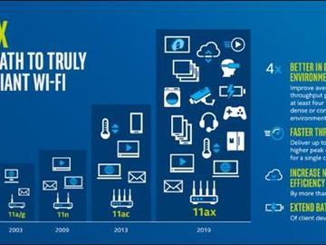 打破WiFi 6极限,英特尔Gig+技术确实厉害