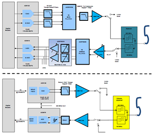 基于AD6676中频接收器的基站电路方案设计