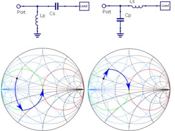 射頻電路之匹配網絡拓撲設計