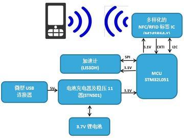 基于NFC的智能家居系统方案设计