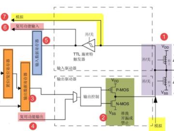 使用寄存器点亮LED之STM32微控制器GPIO功能框图讲解