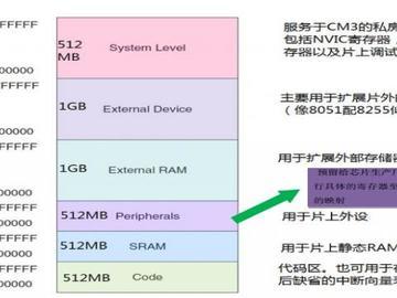 怎么理解STM32微控制器的存储映射?