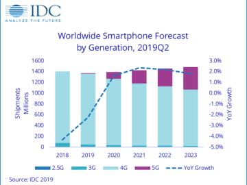 苹果手机市场份额只有13%,归结于近年来毫无特色的创新?