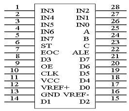 ADC08009用法实例