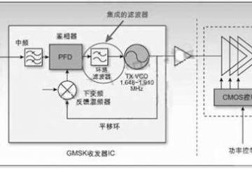 手機射頻電路四種架構詳解