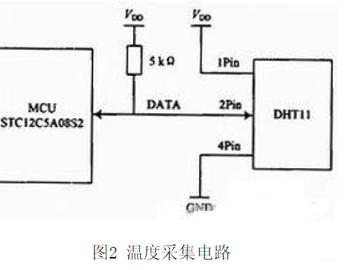 无线温湿度测试系统电路设计方案