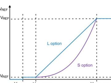 如何設計滿足PFC和THD標準的LED驅動器電路方案