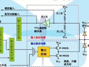 STM32微控制器编写GPIO初始化结构体