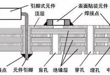 PCB设计中选用多层PCB到底有什么好处?