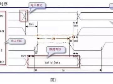 教你简单一招快速理解微控制器时序图