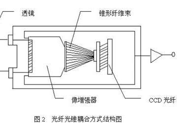 如何保证图像传感器电路设计在智能电视应用中的可靠