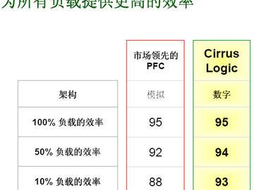 数字PFC相比模拟PFC的优势是什么?