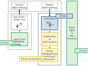 基于SPAD和SiPM技术的激光雷达方案推荐ADAS发展