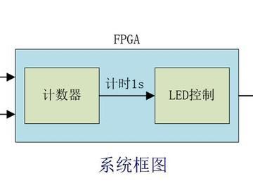 基于正点原子ZYNQ领航者开发板的LED闪烁实验